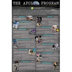 Smithsonian History Of The Apollo Space Program Wall Poster