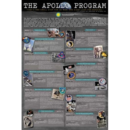 Smithsonian History Of The Apollo Program Wall Poster